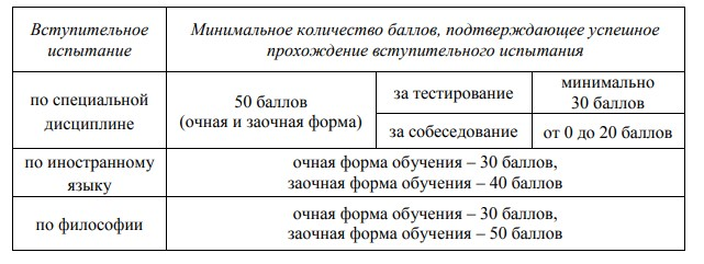 Количество баллов при приеме на обучение по программам подготовки науч.-пед.кадров в адъюнктуре Академии Управления МВД