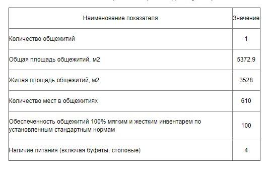 Общежитие института ФСИН в Рязани