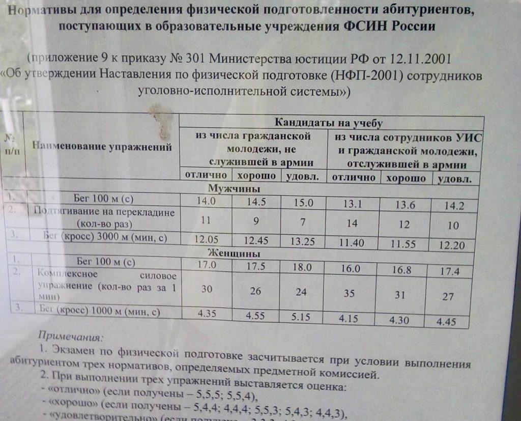 Нормативы по физической подготовке для поступления в Рязанскую академию ФСИН РФ