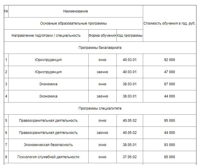 Стоимость обучения в институте ФСИН в Рязани