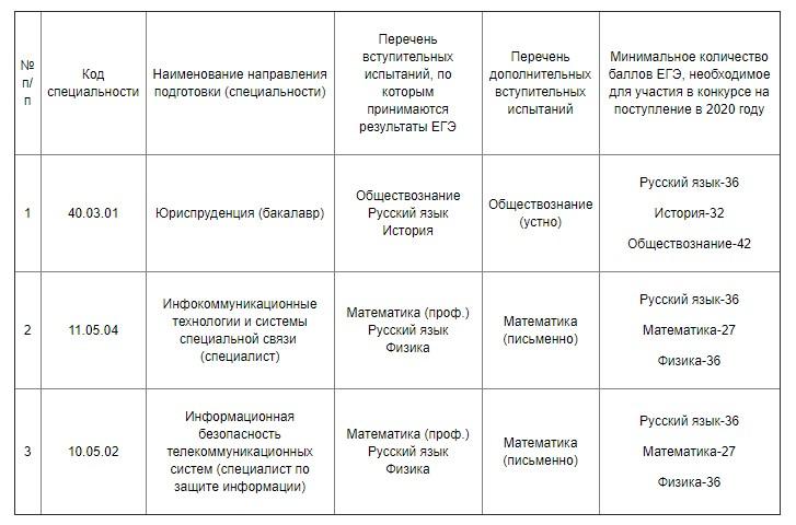 Вступительные экзамены по прямому набору в Воронежский институт ФСИН России