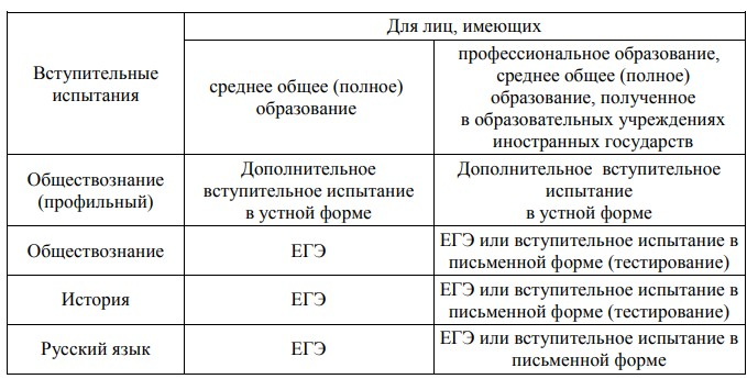 Вступительные экзамены в Воронежский институт ФСИН России