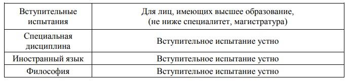 Поступление в адъюнктуру Воронежского института ФСИН России