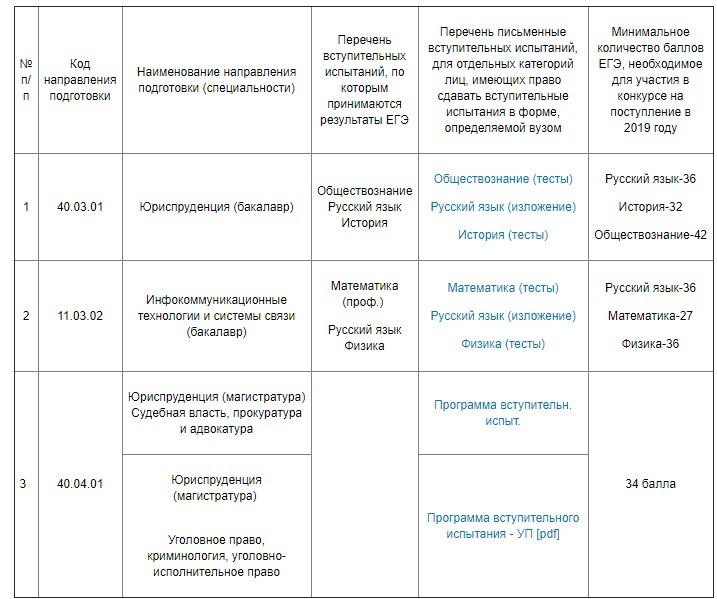 Вступительные экзамены klz поступления в Воронежский институт ФИСН на платной основе
