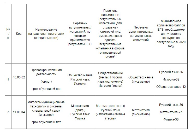Вступительные экзамены на заочное отделение Воронежского института ФСИН России